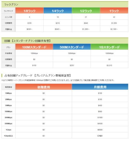 ハウジングプラン料金表